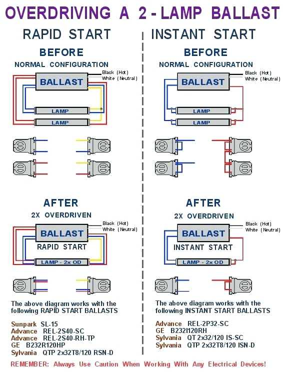2 lamp t8 ballast wiring diagram Collection-2 lamp t8 ballast lamp ballast for 2 advance mark 7 dimming ballast wiring diagram luxury 2 lamp t8 19-a