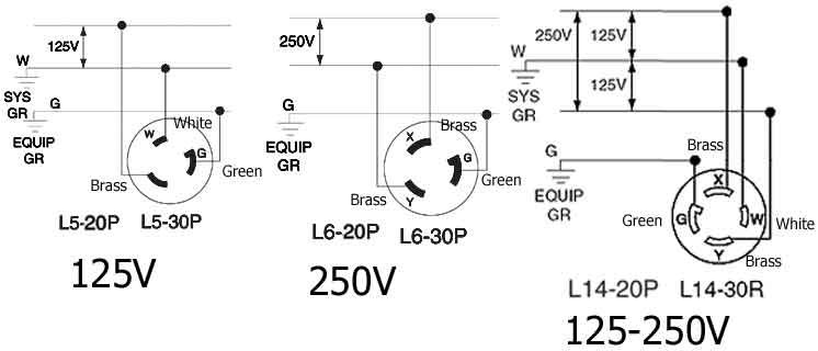 20a 250v receptacle wiring diagram Download-30a 250v Plug Wiring Diagram Luxury How to Wire Twist Lock Plugs 15-s