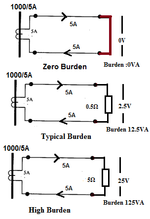 3 phase current transformer wiring diagram Download-In the CT have a ratio of 1OOO 5A and to have 1OOOA flowing in the primary is carrying exactly 5A 13-g