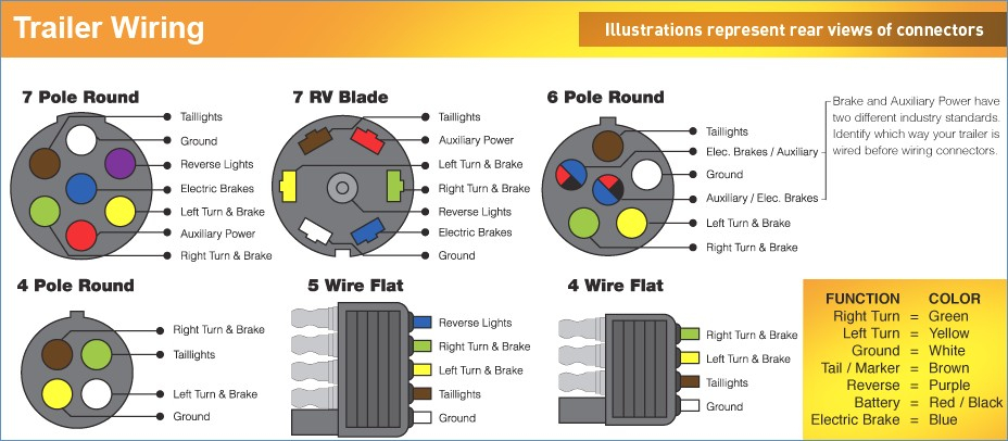 5 way flat trailer wiring diagram Download-Best 7 Way Trailer Connector Wiring Diagram Everything You 19-a