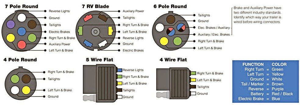 5 way flat trailer wiring diagram Download-Trailer Wiring Diagrams 4 Way Plug End Flat In Diagram Agnitum Me With Connector 15-j