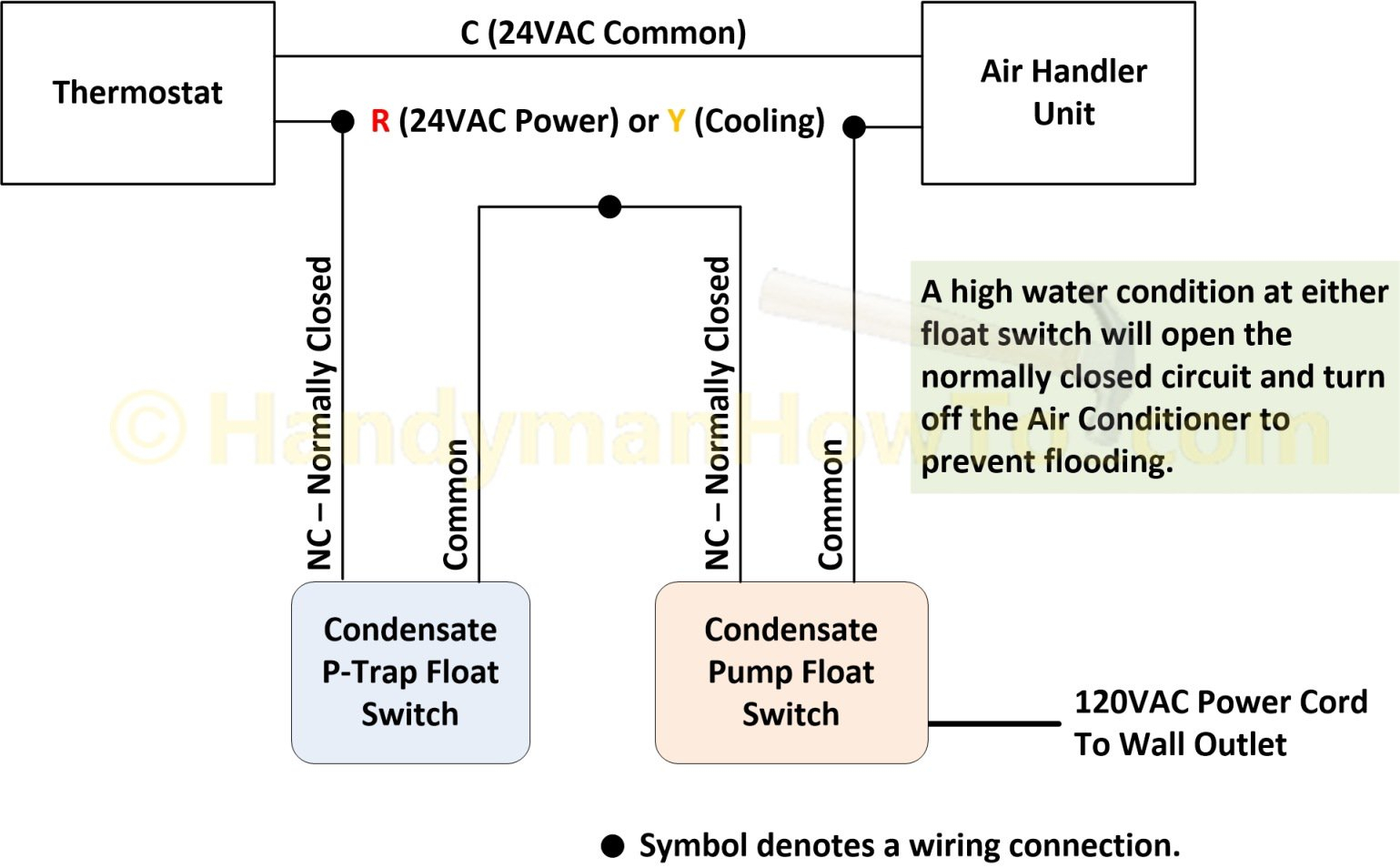 ac low voltage wiring diagram Download-Air Conditioner P Trap Float Switch and Condensate Pump Wiring Diagram 5-i