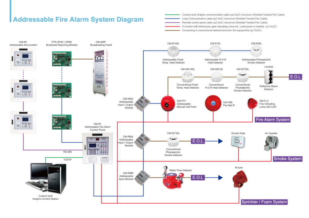 addressable fire alarm system wiring diagram Download-addressable fire alarm system in vadodara baroda throughout wiring rh cinemaparadiso me 8-i