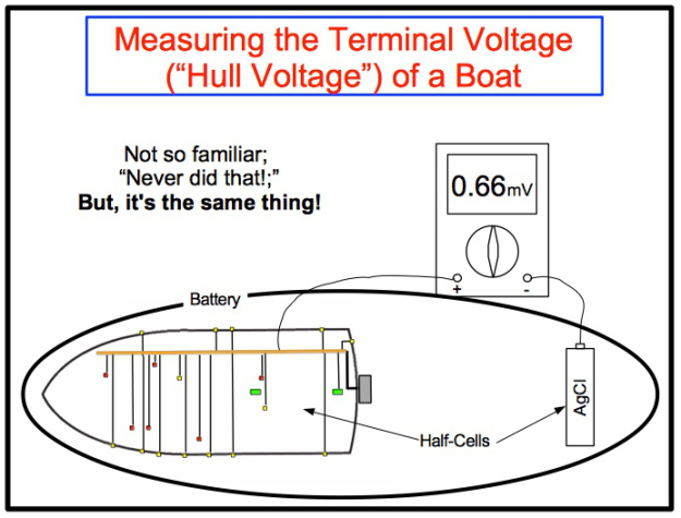 boat bonding wiring diagram Collection-Figure 5 Measuring the Bonding System with a Ag AgCl Half Cell 19-l