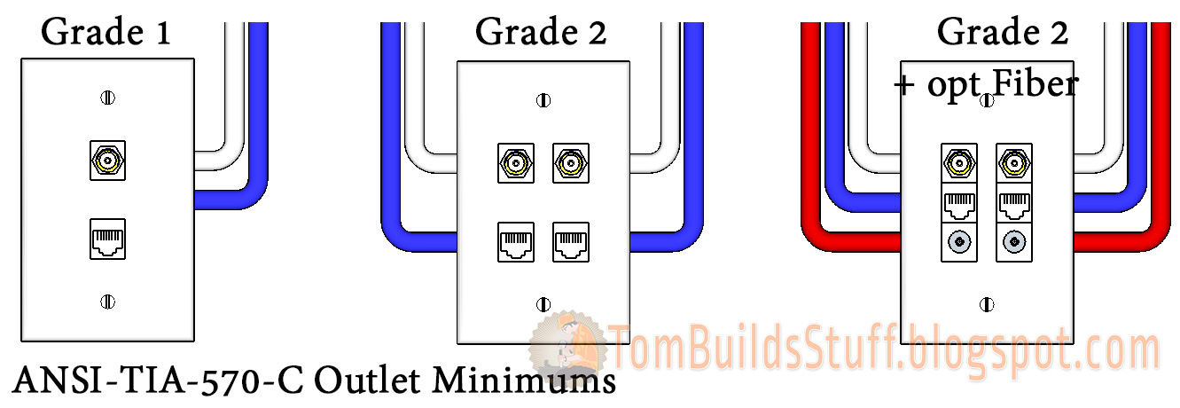 cat 5e wiring diagram wall jack Collection-TIA 570 C Minimum Outlet Configurations 11-f