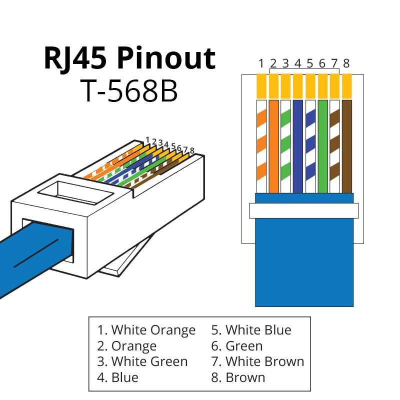 cat 6 wiring diagram b Collection-A RJ45 connector is a modular 8 position 8 pin connector used for terminating Cat5e or Cat6 twisted pair cable A pinout is a specific arrangement of wires 5-q