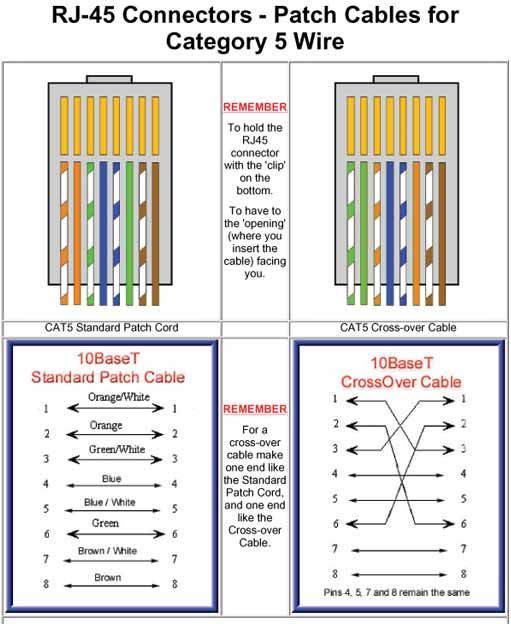 cat5 crossover cable wiring diagram Download-Cat 5 Patch and Crossover Ethernet Cables 6-d