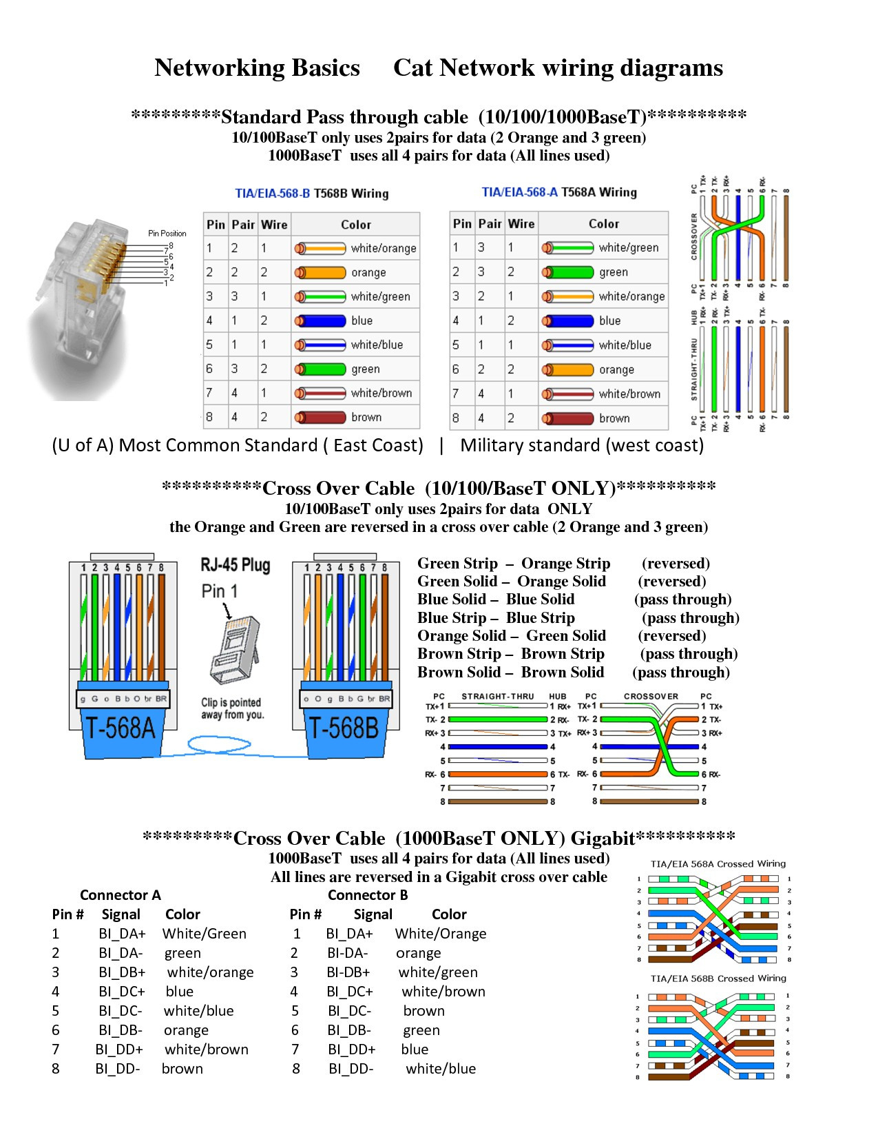 cat6e wiring diagram Collection-Cat6 Wall Plate Wiring Diagram Australia Fresh Lovely Cat5e Wire Diagram Diagram 18-o
