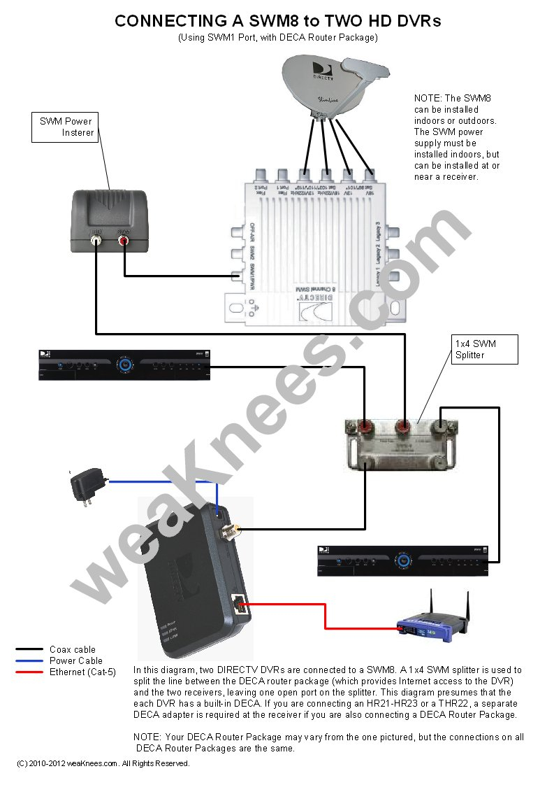 direct tv wiring diagram whole home dvr Collection-Wiring a SWM8 with 2 DVRs and DECA Router Package · Wiring a DIRECTV 9-q
