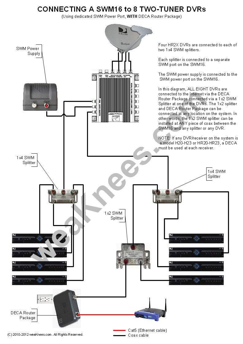 directv genie wiring diagram Collection-Wiring a SWM16 with 8 DVRs With DECA Router Package SWM Power connected to dedicated SWM16 port DIRECTV GENIE Wiring Diagrams 19-c