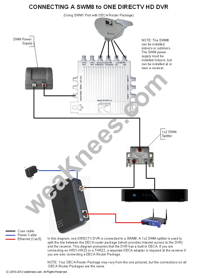 directv swm wiring diagram Collection-Wiring a SWM8 with 1 DVR and DECA Router Package 7-d