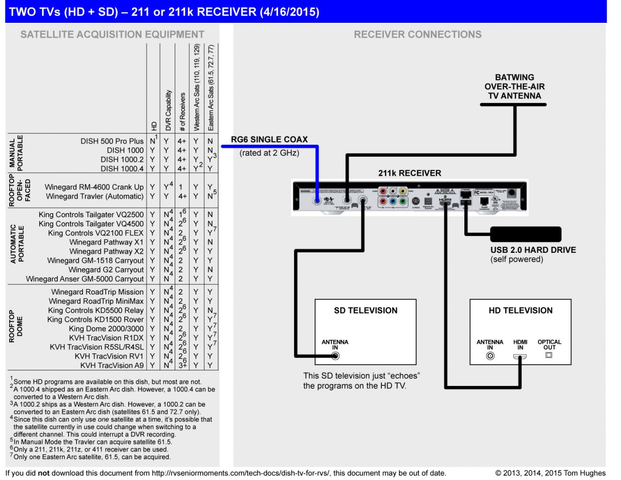 dish network wiring diagram Download-Cable Tv Wiring Diagrams Best Dish Network Wiringam Hopper Sling Turbo Hd Cabling Cable Wiring 1-i