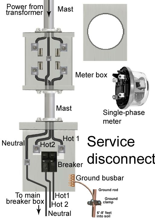 electric meter box wiring diagram Download-How to install a subpanel How to install main lug 3-h