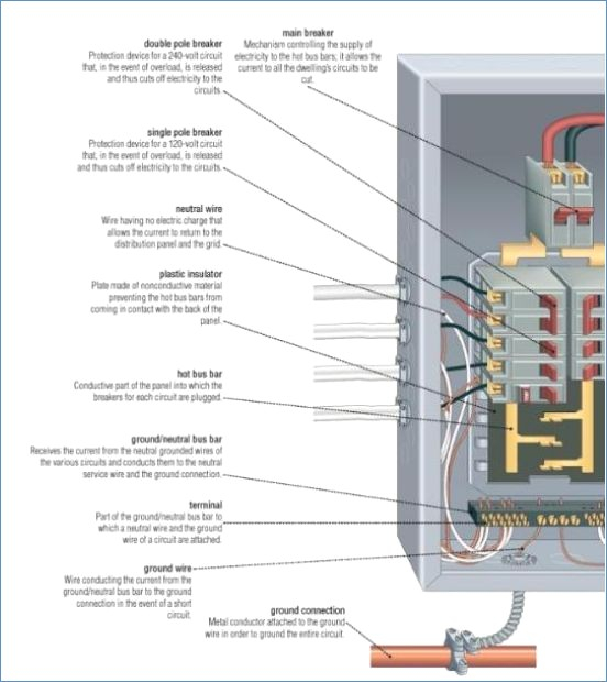 electrical sub panel wiring diagram Download-156 best Electrical images on Pinterest · Beautiful Garage Sub Panel Wiring Diagram 13-d