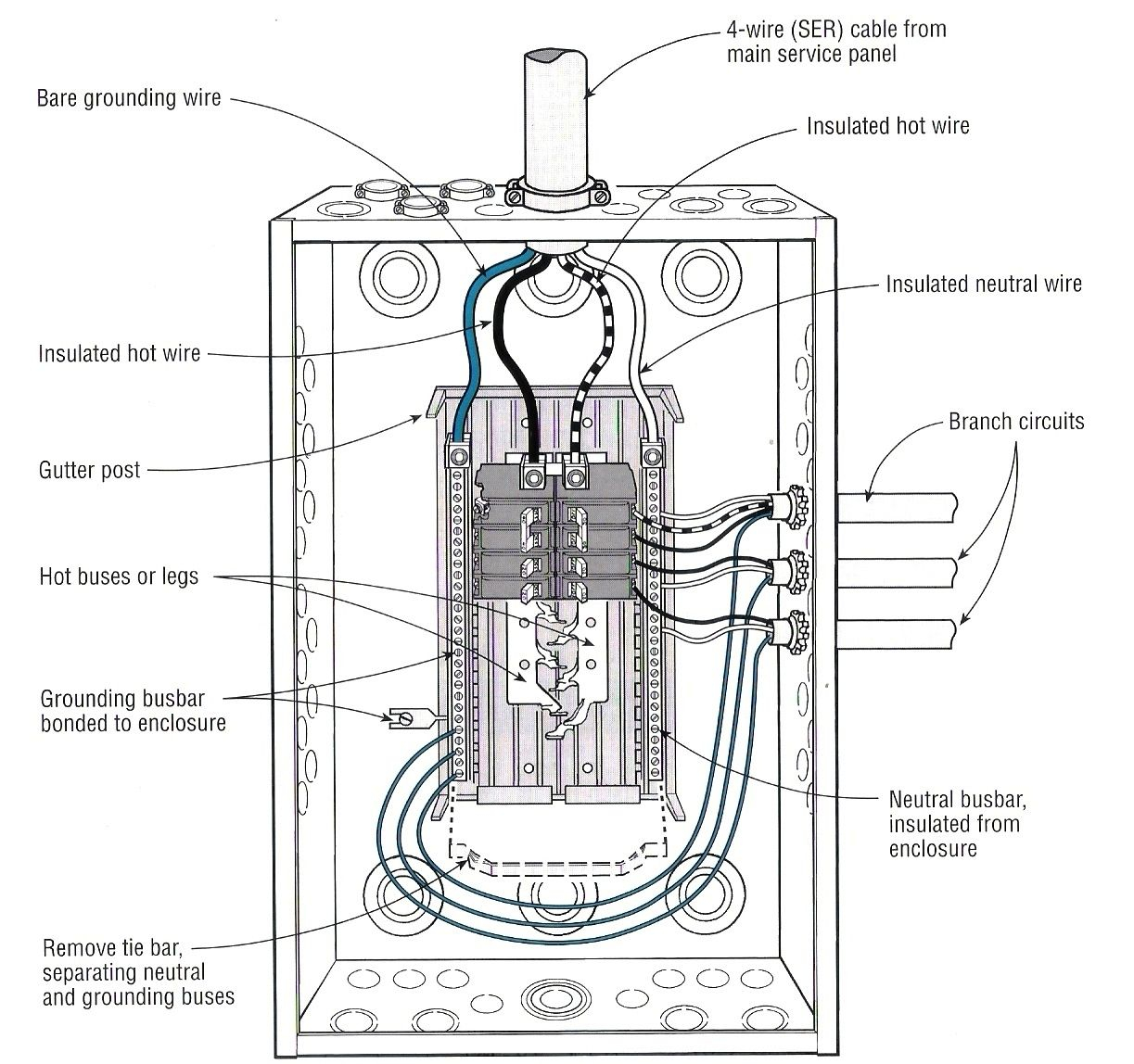 electrical sub panel wiring diagram download