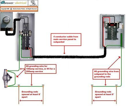 electrical sub panel wiring diagram Download-Pictorial diagram for wiring a subpanel to a garage electrical 11-s