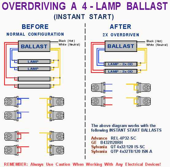 Electronic Ballast Wiring Diagram Sample