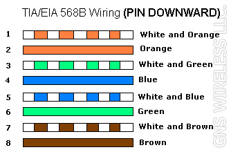 ethernet cable wiring diagram cat5e Download-Cat5e Wiring Diagram B New Cat5 Cable Utp Ethernet Stp Outdoor Ethernet Cable 1000ft 1-j