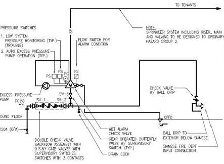 fire alarm flow switch wiring diagram Collection-Sprinkler Fire Alarm zoning 2-n