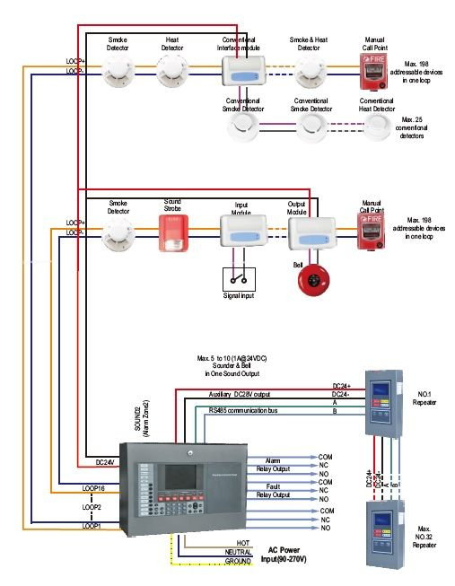 fire alarm horn strobe wiring diagram Download-Fire Alarm Strobe Wiring Diagram New 13 Best Fire Detection Systems Pinterest 19-h
