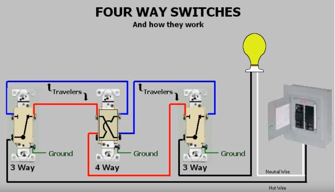 ge z wave 4 way switch wiring diagram Download-I am trying to wire in a 4 way switch system to replace 3 light switches and am having a hard time figuring out how to do it My 3 switches are wired 16-m