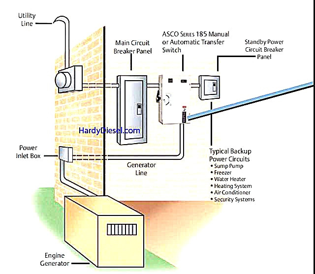 generator inlet box wiring diagram Collection-Automatic Generator Start Circuit Diagram Luxury 40 Great asco Automatic Transfer Switch Wiring Diagram 4-g