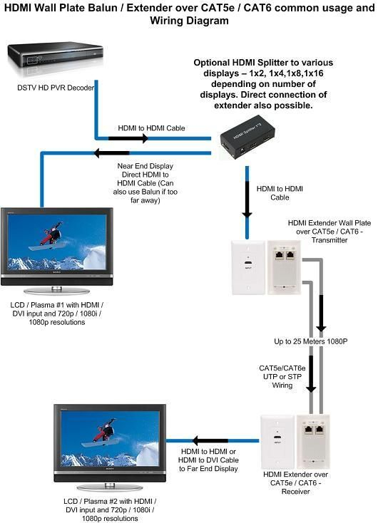 hdmi over cat5 wiring diagram Collection-cat 5 wiring diagram hdmi extender over cat5e cat6 mountable rh pinterest co uk 6-l