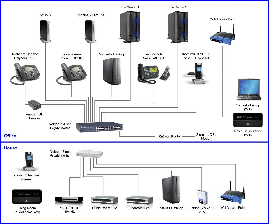 home network wiring diagram Collection-home network wiring diagram Download Lan Network Diagram Best Wiring Home Network Diagram Best Setup 17-k