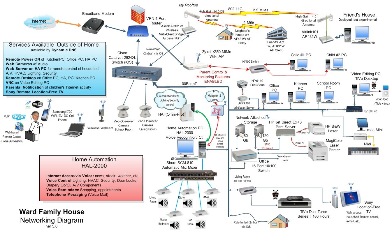 home network wiring diagram Collection-home wired network diagram 20-k