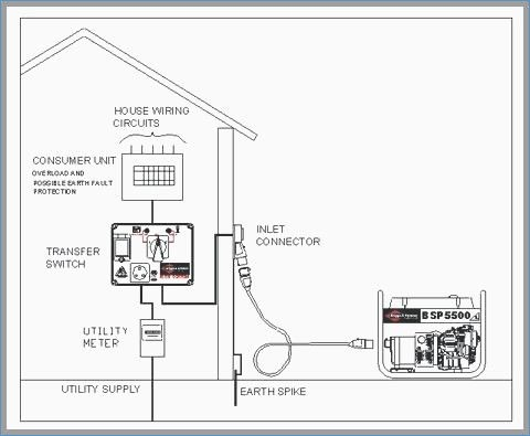 home standby generator wiring diagram Collection-Electrical Transfer Switch Wiring Luxury Standby Generator Transfer Switch Wiring Diagram Best Amazing 34 Awesome 5-q