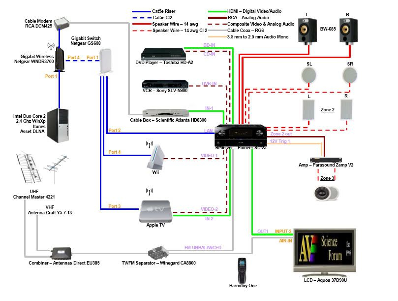 home surround sound wiring diagram Download-Home theatre diagram 3-r