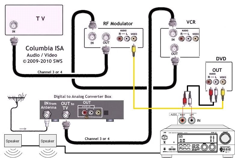 home surround sound wiring diagram Download-Surround sound Wiring Diagram New Hook Up Diagram Dtv Converter Box Tv Vcr Dvd Audio Receiver 3-a