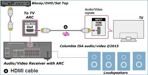 home theater wiring diagram Download-How to Connect Tv Audio sound Out Digital Optical ly to Analog Rca Cheap All Great Bose Link Cable Wiring Diagram 12-n