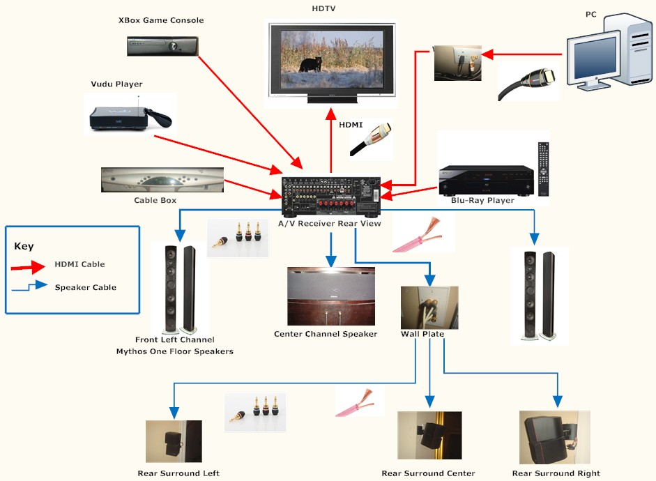 home theater wiring diagram Download-Surround sound Wiring Diagram Inspirational Awesome How to Wire A Surround sound System S Electrical 11-l