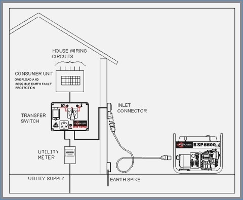 inverter generator wiring diagram Download-How to Install Portable Generator to House Wiring New Stunning Portable Generator Wiring Diagram S Everything 19-e