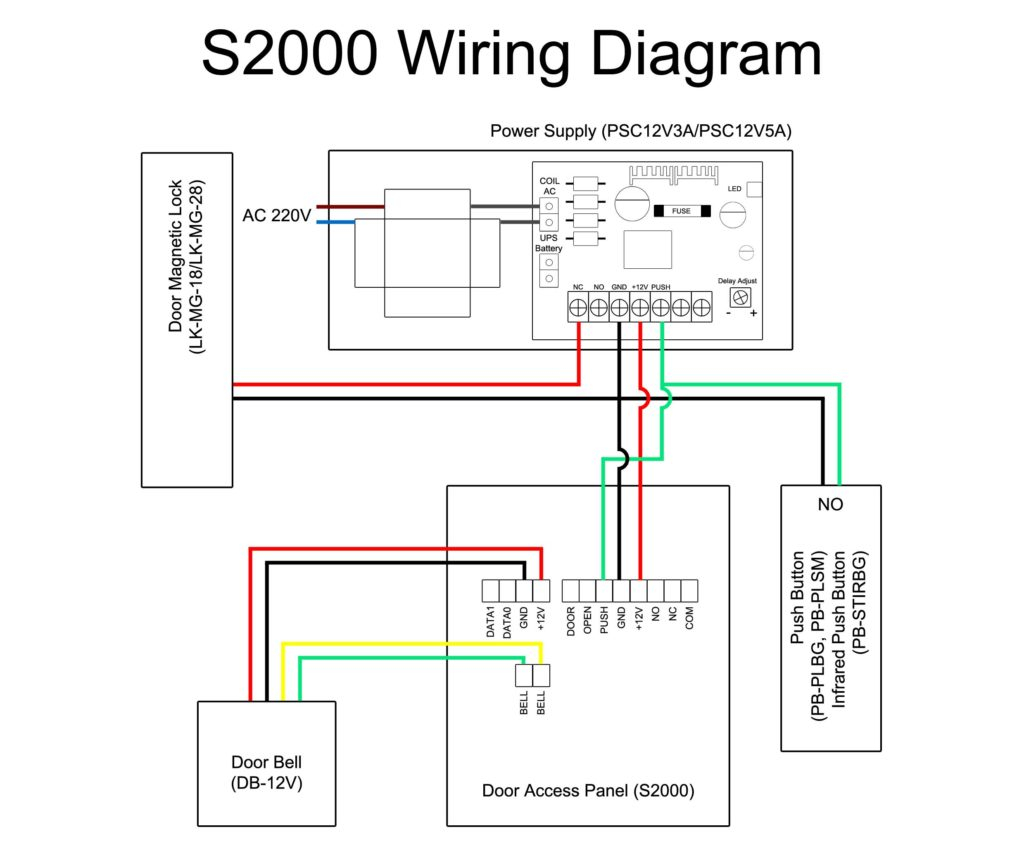 lenel access control wiring diagram Collection-Dome Cameraing Diagram With For Security In Lenel Access Control 1320 Wiring 20-g