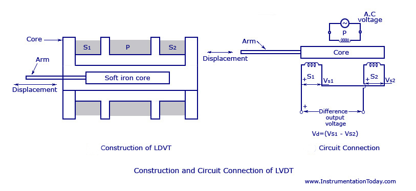 lvdt wiring diagram Download-LVDT Construction 4-e