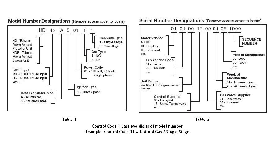 modine unit heater wiring diagram Download-Modine Gas Heater Wiring Diagram Elegant Modine Service Parts Locator 10-j