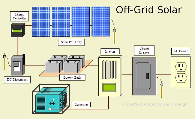 on grid solar system wiring diagram Collection-f Grid solar System Wiring Diagram Luxury Pristine 1-c
