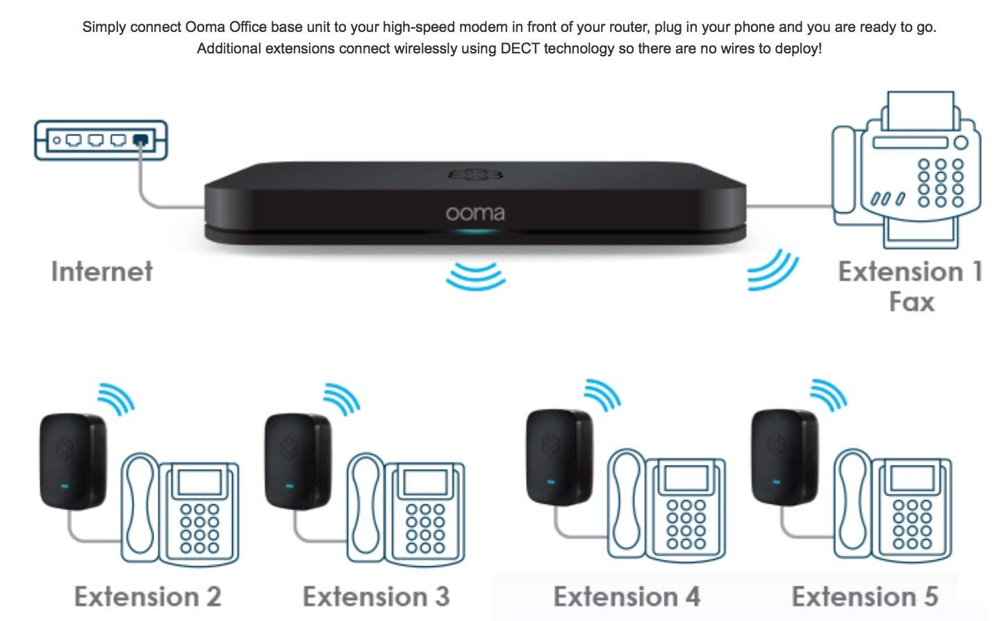 ooma wiring diagram Download-Amazon Ooma fice Business class VoIP Phone System LINX with included extension to support 2 Desk Phones Electronics 7-b