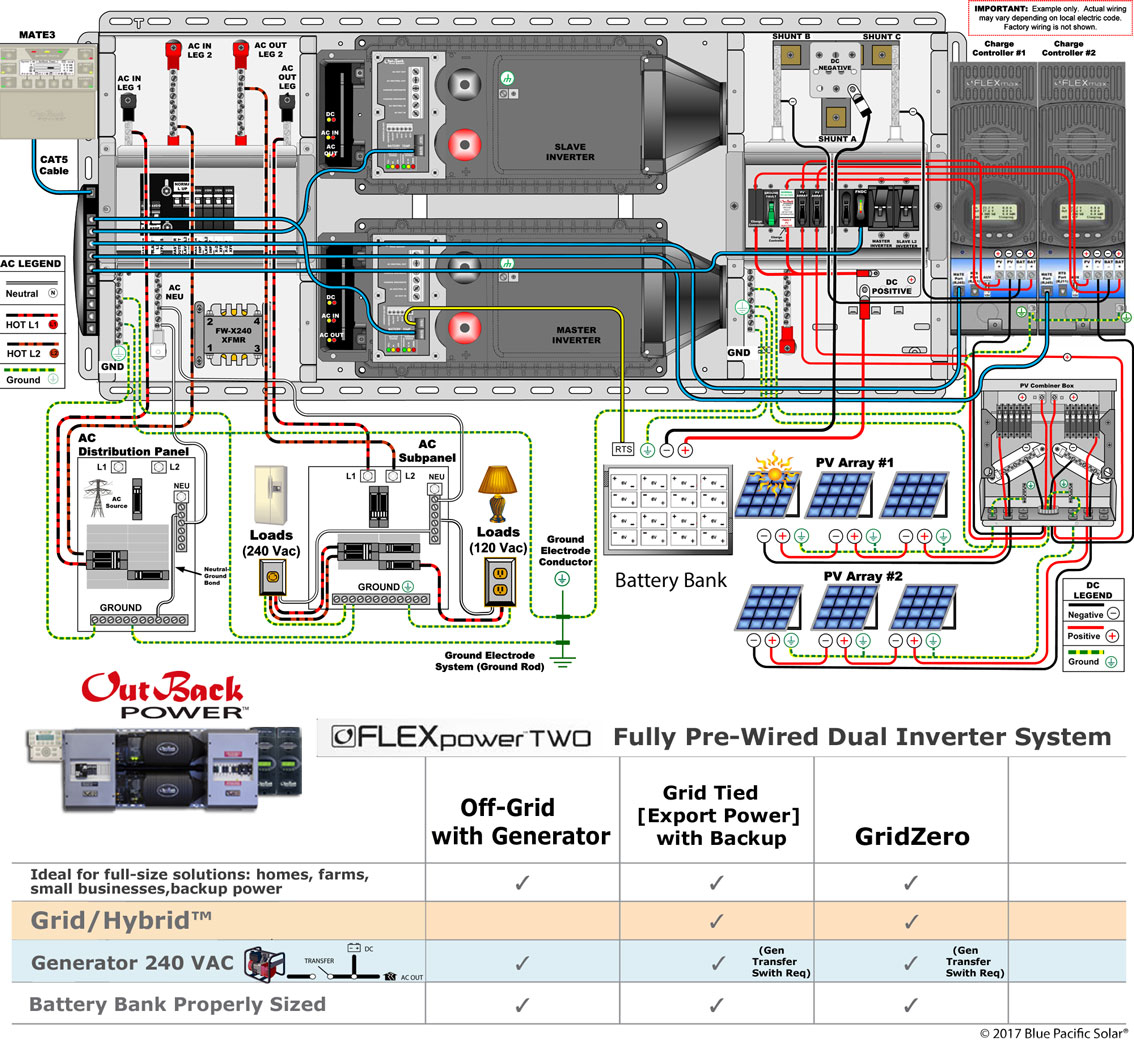 outback radian wiring diagram Collection-Solar biner Box Wiring Diagram Best Outback Fp2 Vfxr3648a 6720w Kit solar F Grid Grid 5-q