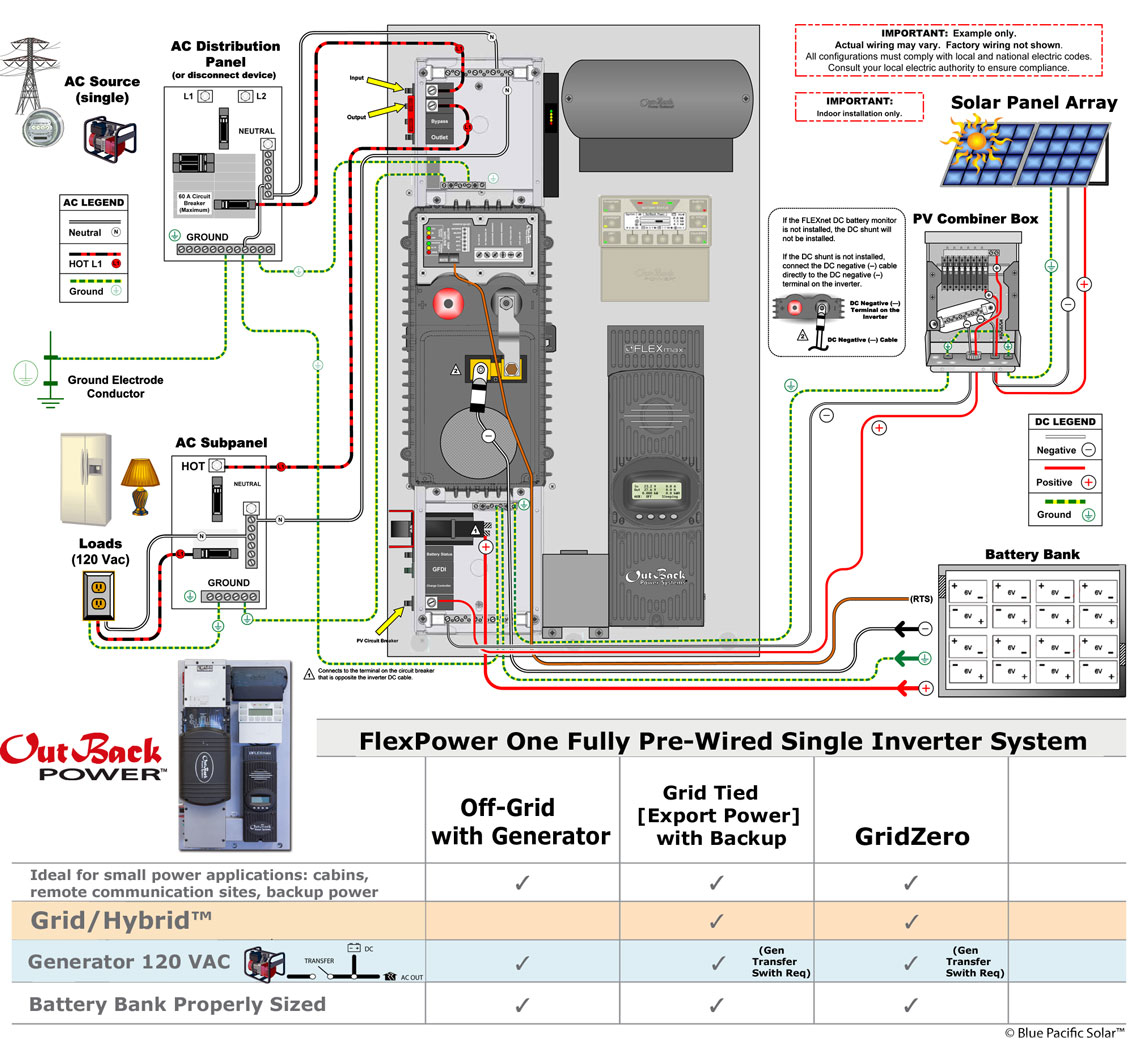 outback radian wiring diagram Download-Solar biner Box Wiring Diagram Unique Outback Fp1 Vfxr3648a 2520w Kit solar F Grid Grid Interactive 16-e