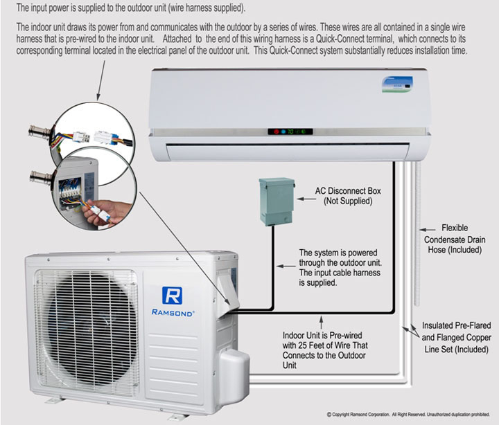 pioneer mini split wiring diagram Download-Pioneer Mini Split Wiring Diagram New Ramsond Model 37gw3 Btu Seer 13 Mini Split Ductless Air 19-a