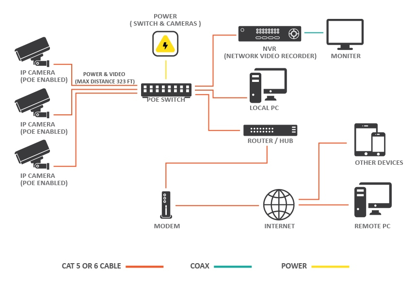 poe camera wiring diagram Collection-Cctv Camera Installation Wiring Diagram Best Cctv Camera Diagram In London Diagram Cctv Installations 6-t