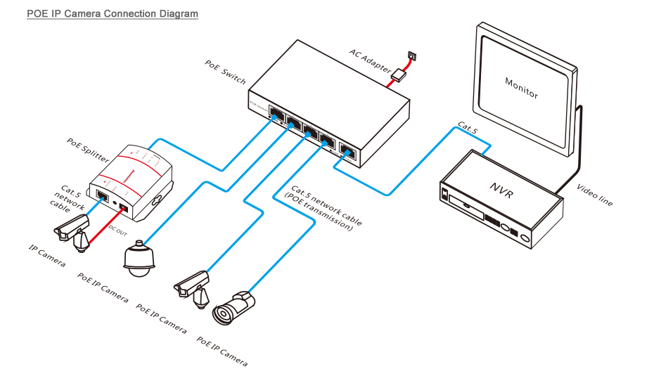 poe switch wiring diagram Download-How to use the PoE IP camera 14-h