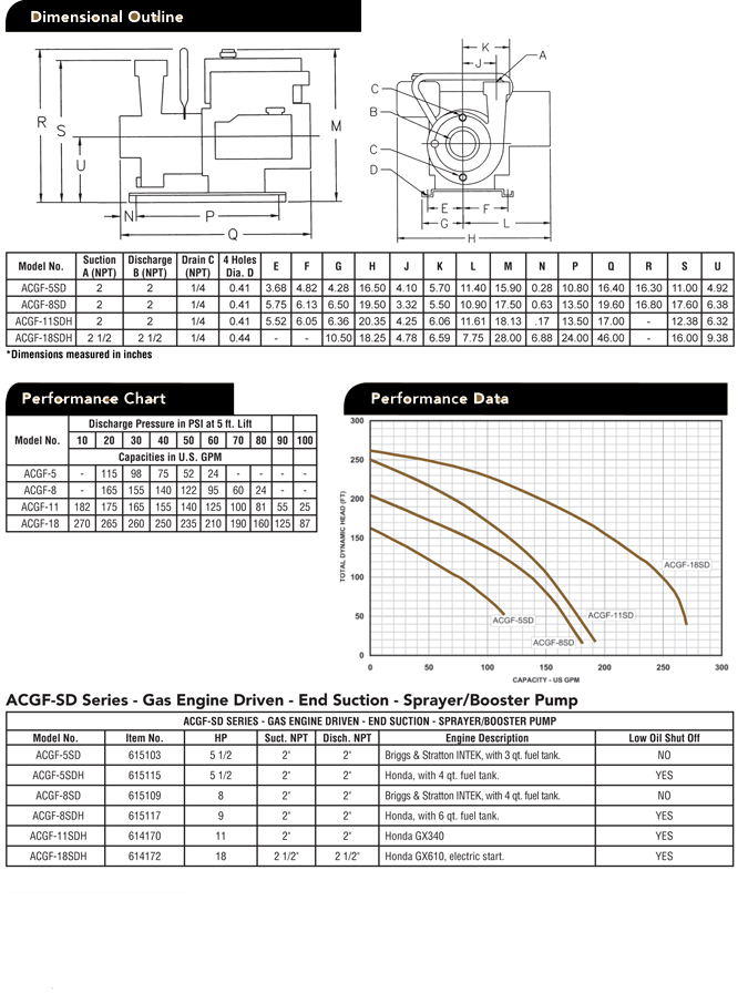 red lion sprinkler pump wiring diagram Download-Red Lion Pump Parts Diagram Fresh Monarch Acgf 5sd Engine Driven Pump & Repair Parts 3-s