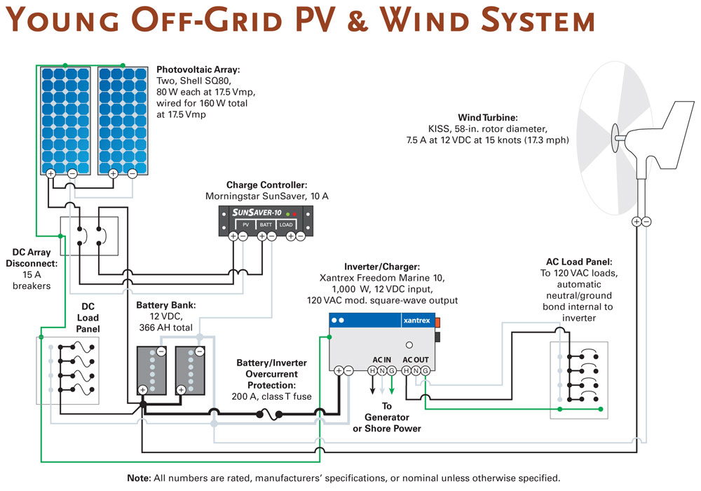 rv solar panel installation wiring diagram Download-50 Amp Rv solar Panel Installation Wiring Diagram Fresh F Grid solar System Wiring Diagram as 3-c