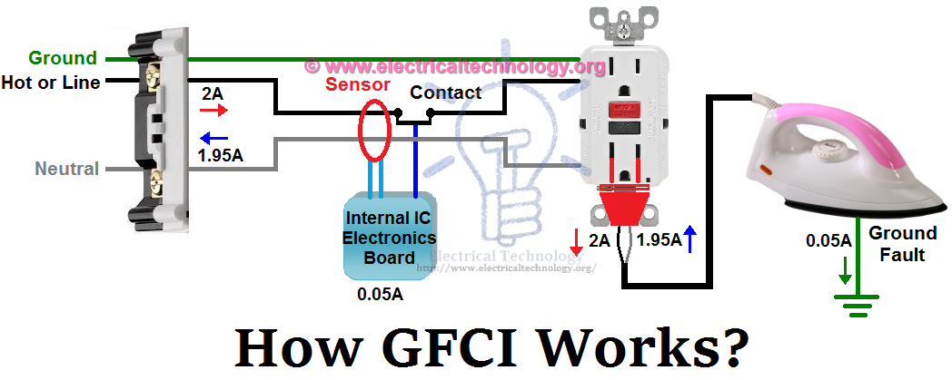 single gfci wiring diagram Collection-Install Gfci with 4 Wires Unique Ground Fault Circuit Interrupter Fundamentals What A Gfci is and 18-o