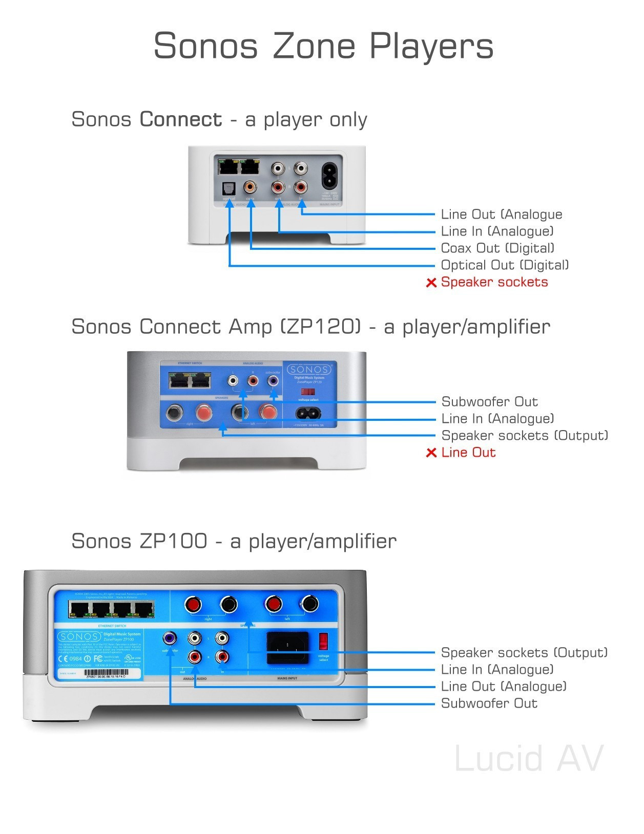 Sonos Connect Wiring Diagram Sample Collection System Wire Download Library 6
