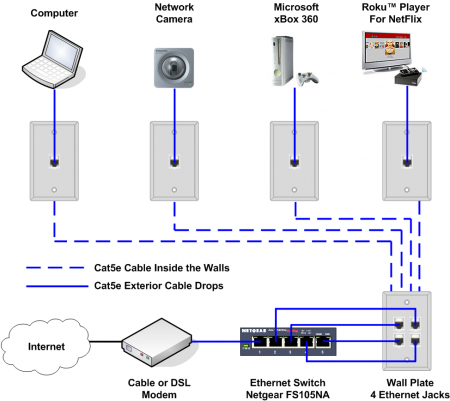 structured wiring diagram Download-Ethernet Home Network Wiring Diagram Tech upgrades 15-n